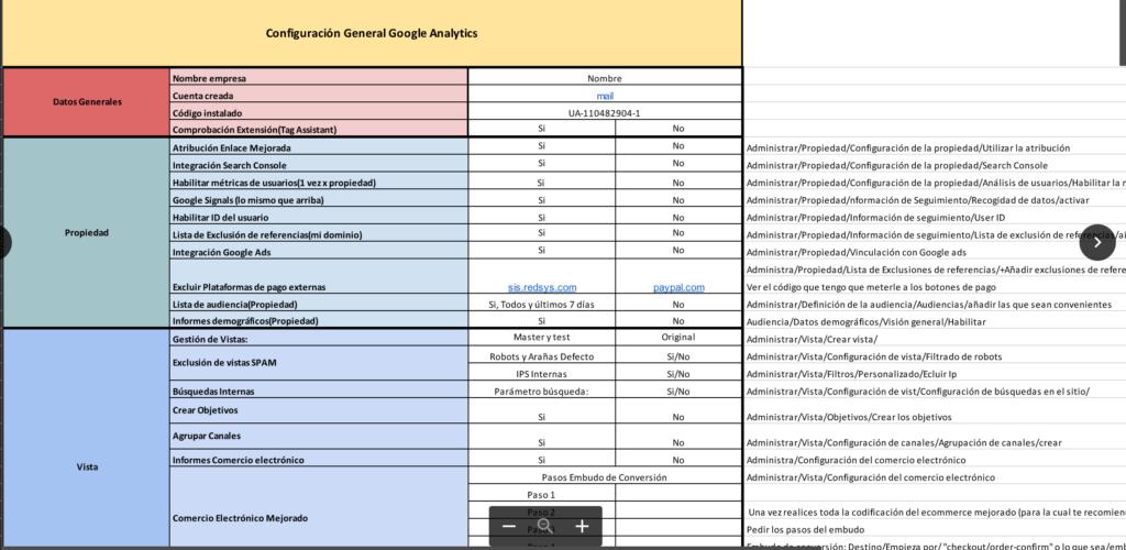 Checklist de configuración Analytics