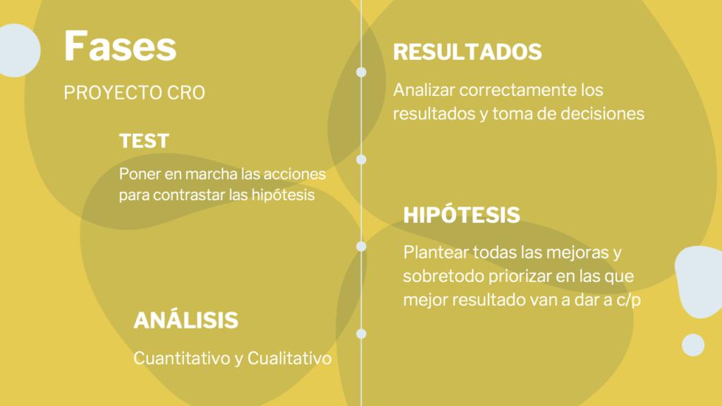 fases de un proyecto CRO